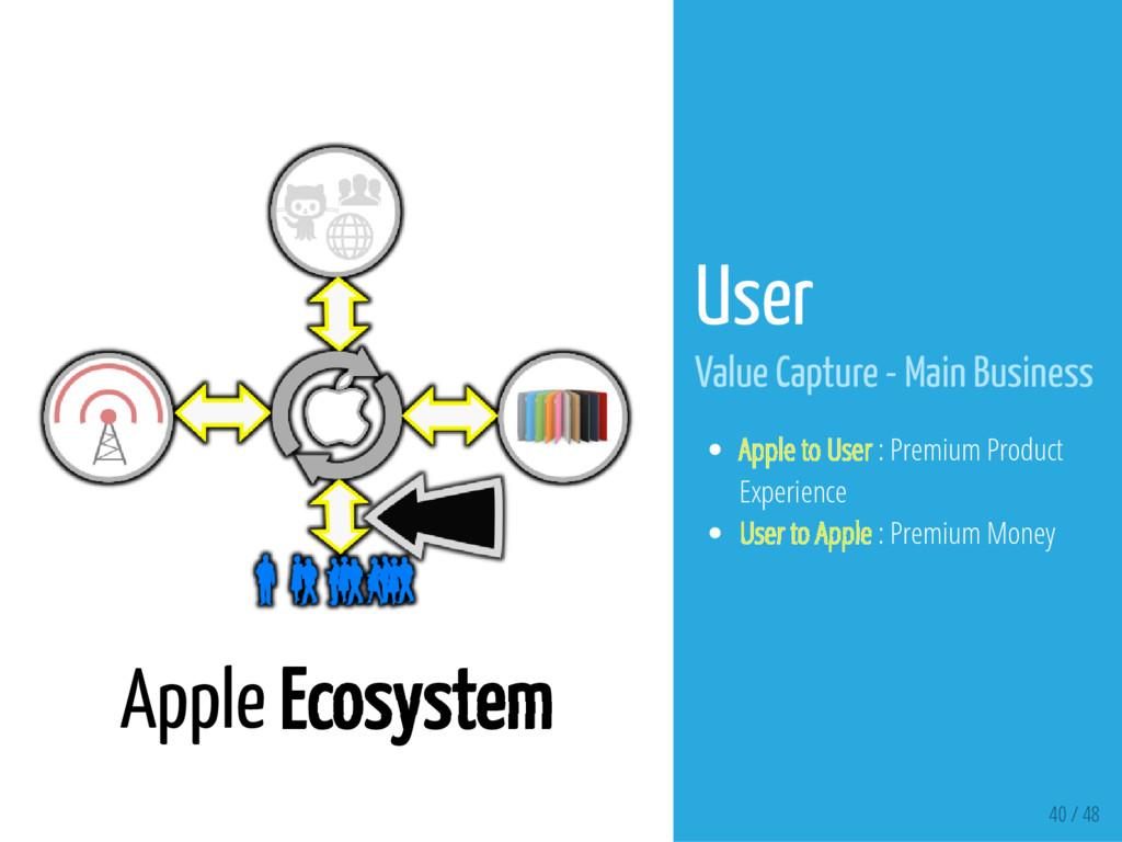 40 / 48 Apple Ecosystem User Value Capture - Ma...