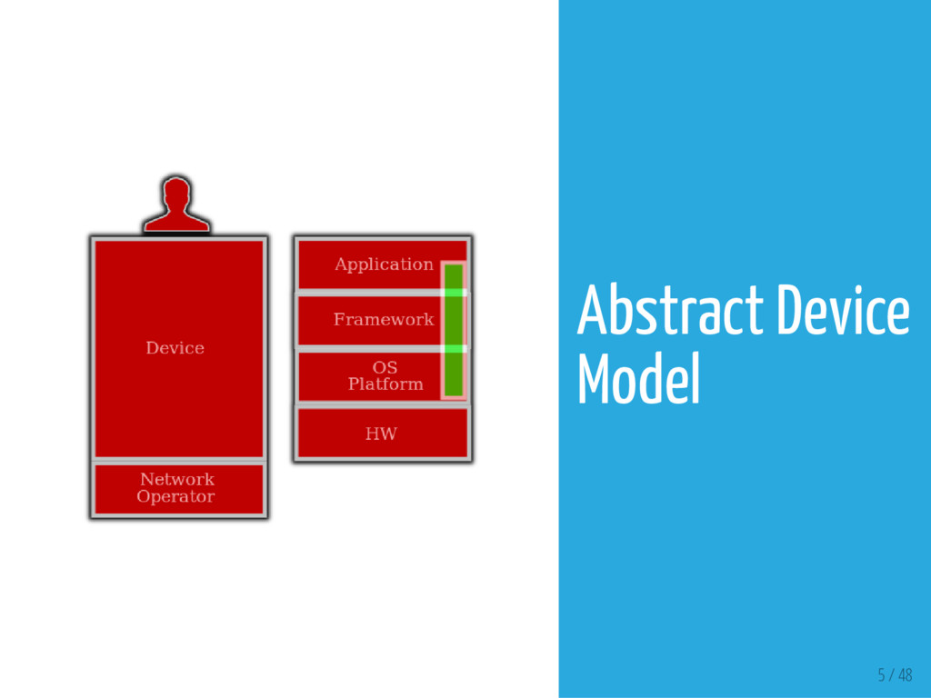 5 / 48 Abstract Device Model