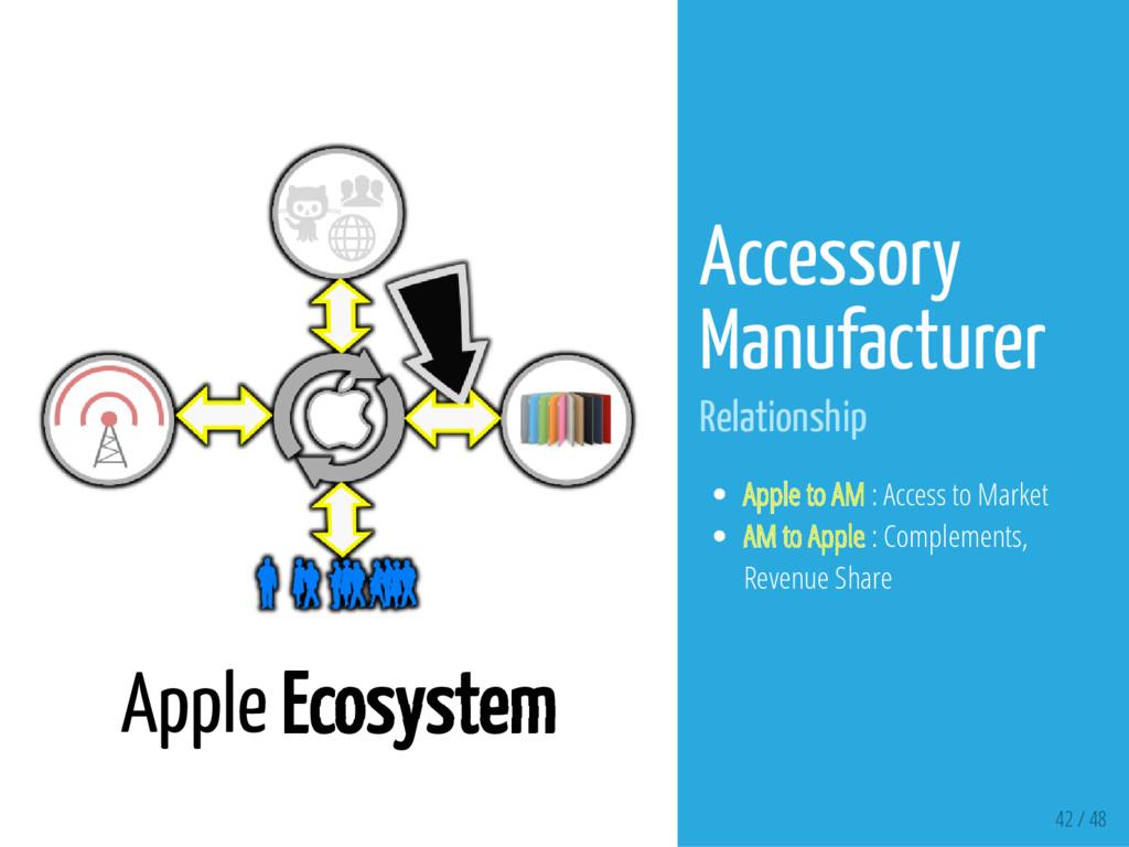42 / 48 Apple Ecosystem Accessory Manufacturer ...