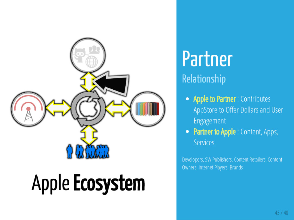 43 / 48 Apple Ecosystem Partner Relationship Ap...