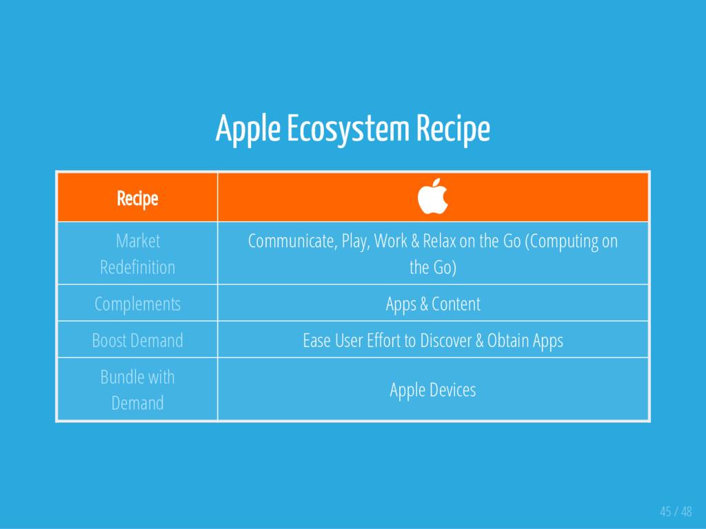 Apple Ecosystem Recipe Recipe  Market Rede nit...