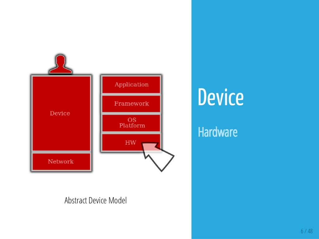 6 / 48 Abstract Device Model Device Hardware