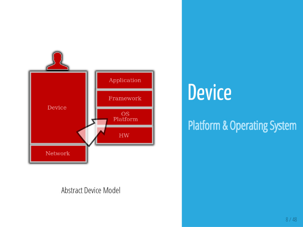 8 / 48 Abstract Device Model Device Platform & ...