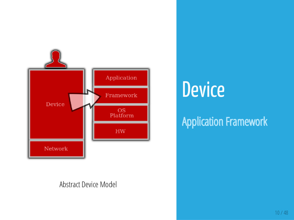 10 / 48 Abstract Device Model Device Applicatio...