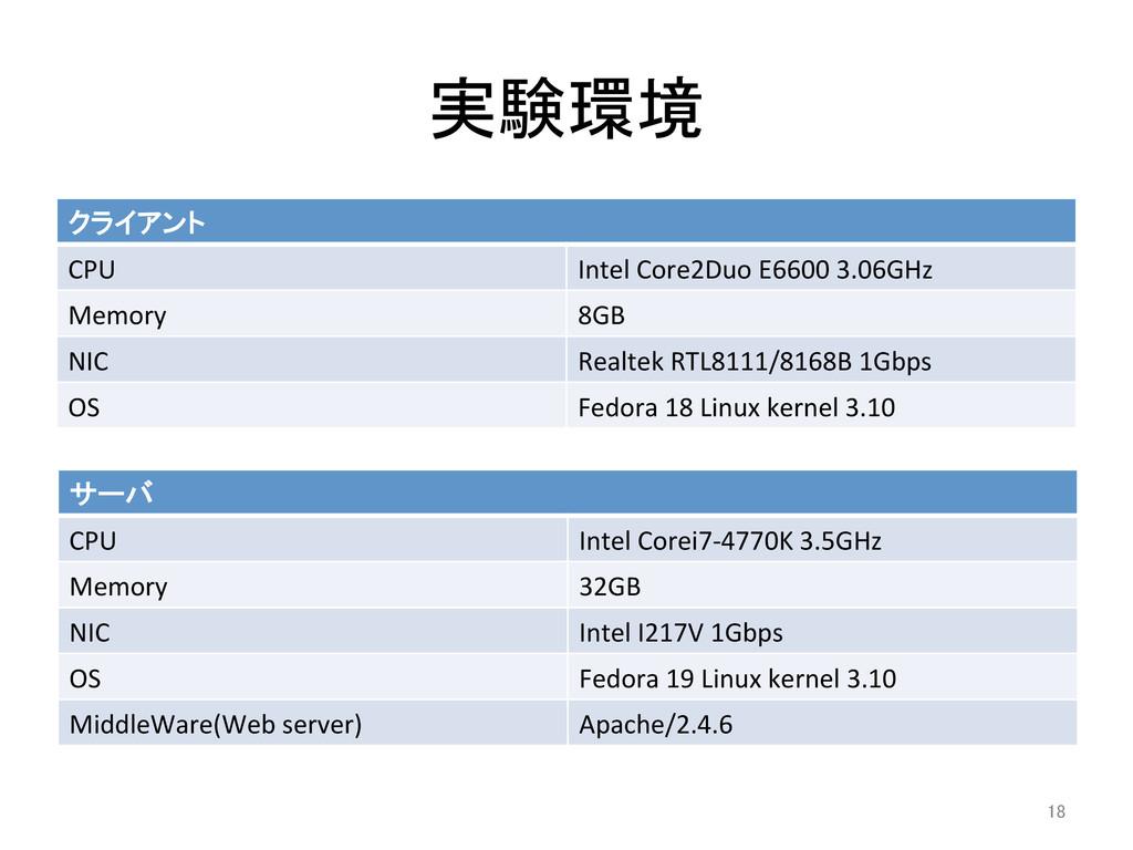 実験環境 クライアント CPU Intel Core2Duo E660...