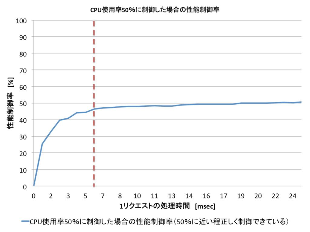 評価(2) 21