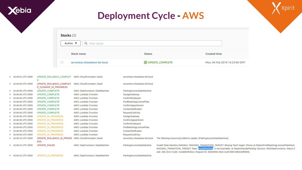 Deployment Cycle - AWS