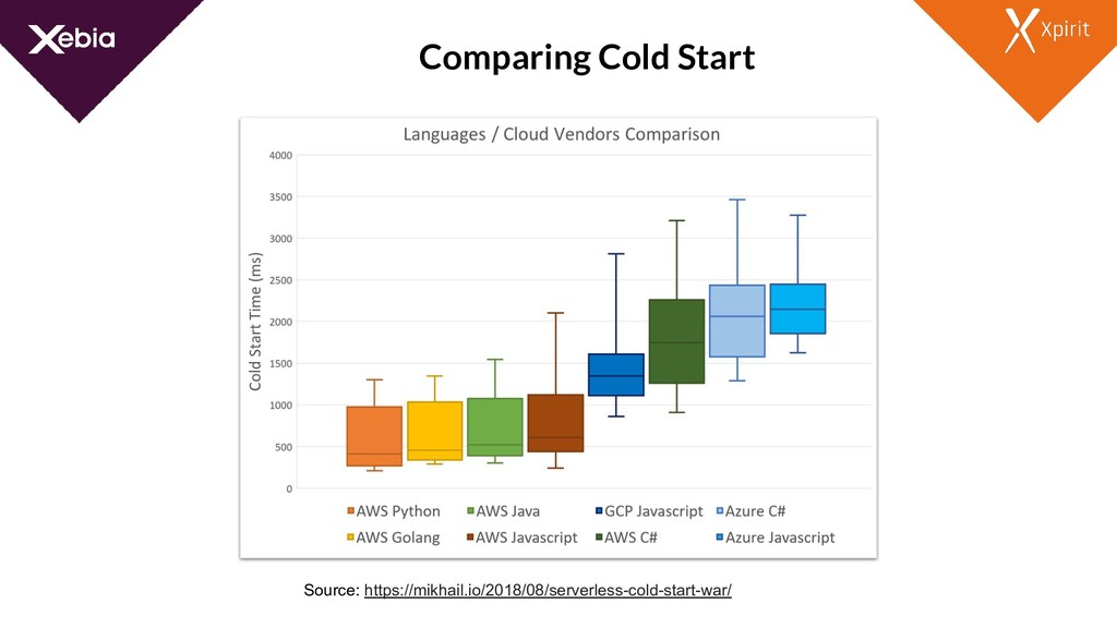 Comparing Cold Start Source: https://mikhail.io...