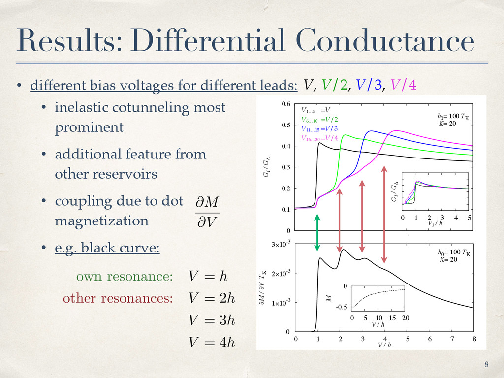 Results: Differential Conductance 8 0 0.1 0.2 0...