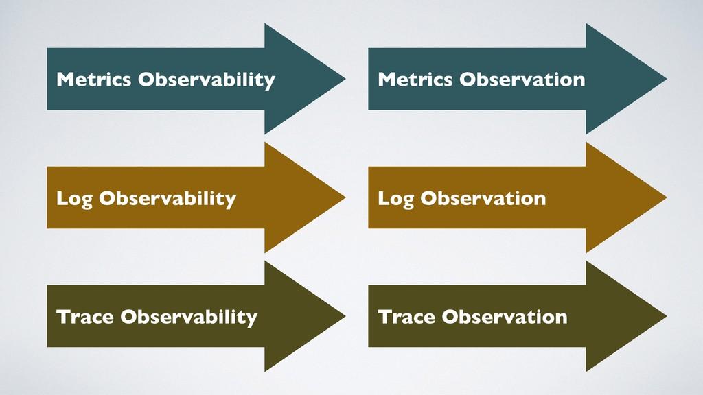Metrics Observability Log Observability Trace O...