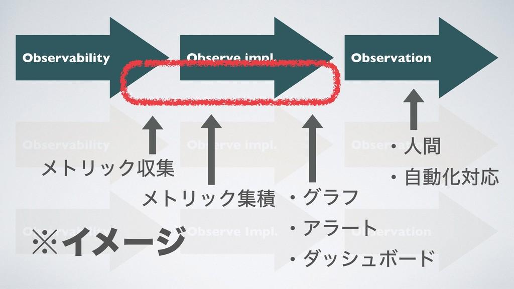 Observability Observability Observability Obser...