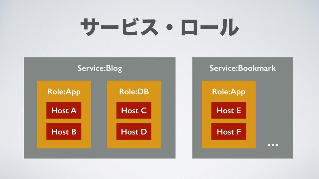 Service:Blog Role:App Role:DB Host A Host B Hos...