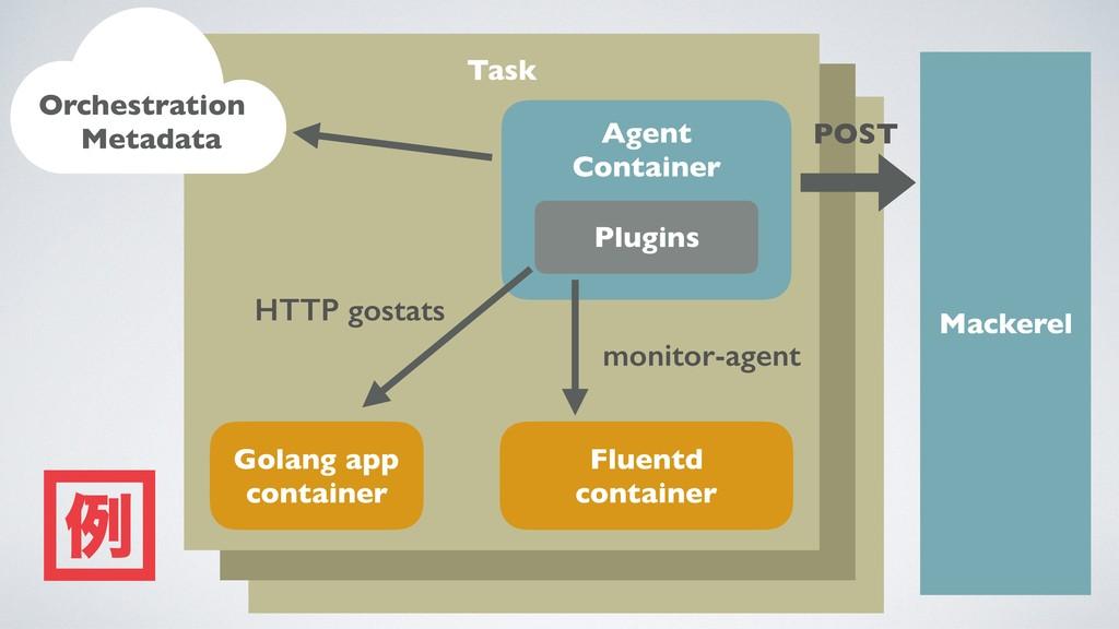 Task Task Task Mackerel Agent Container Fluentd...