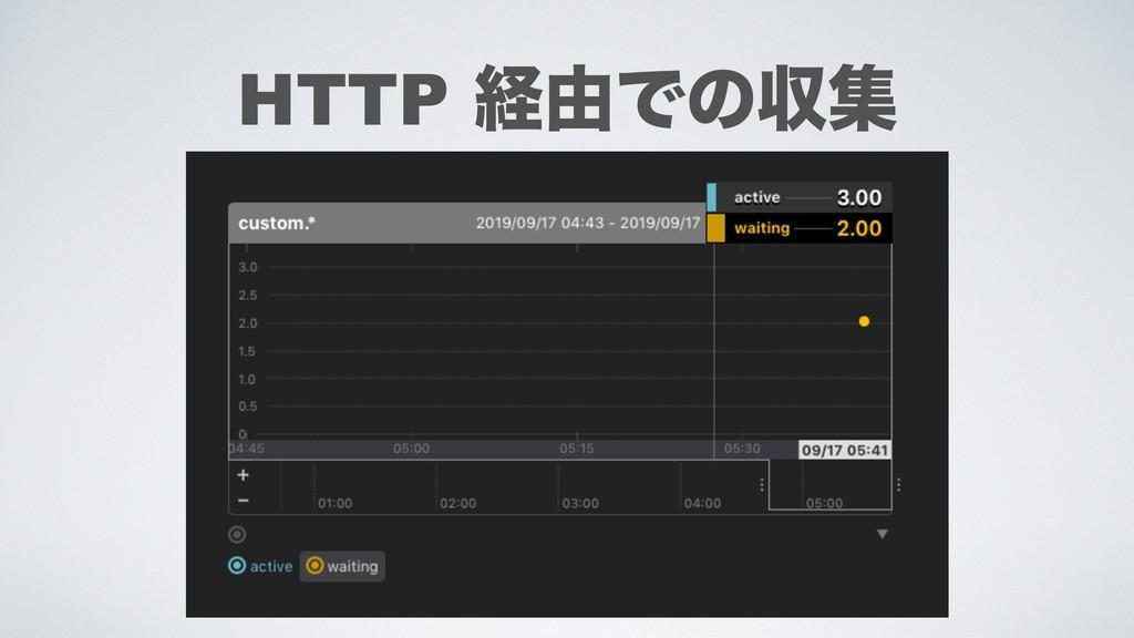 HTTP ܦ༝Ͱͷऩू