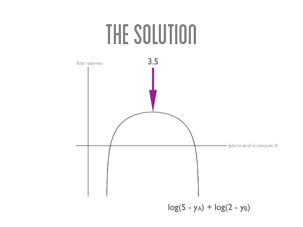 THE SOLUTION log(5 - yA) + log(2 - yB) Jobs to ...