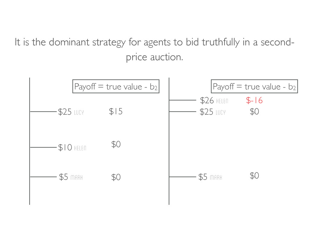 It is the dominant strategy for agents to bid t...