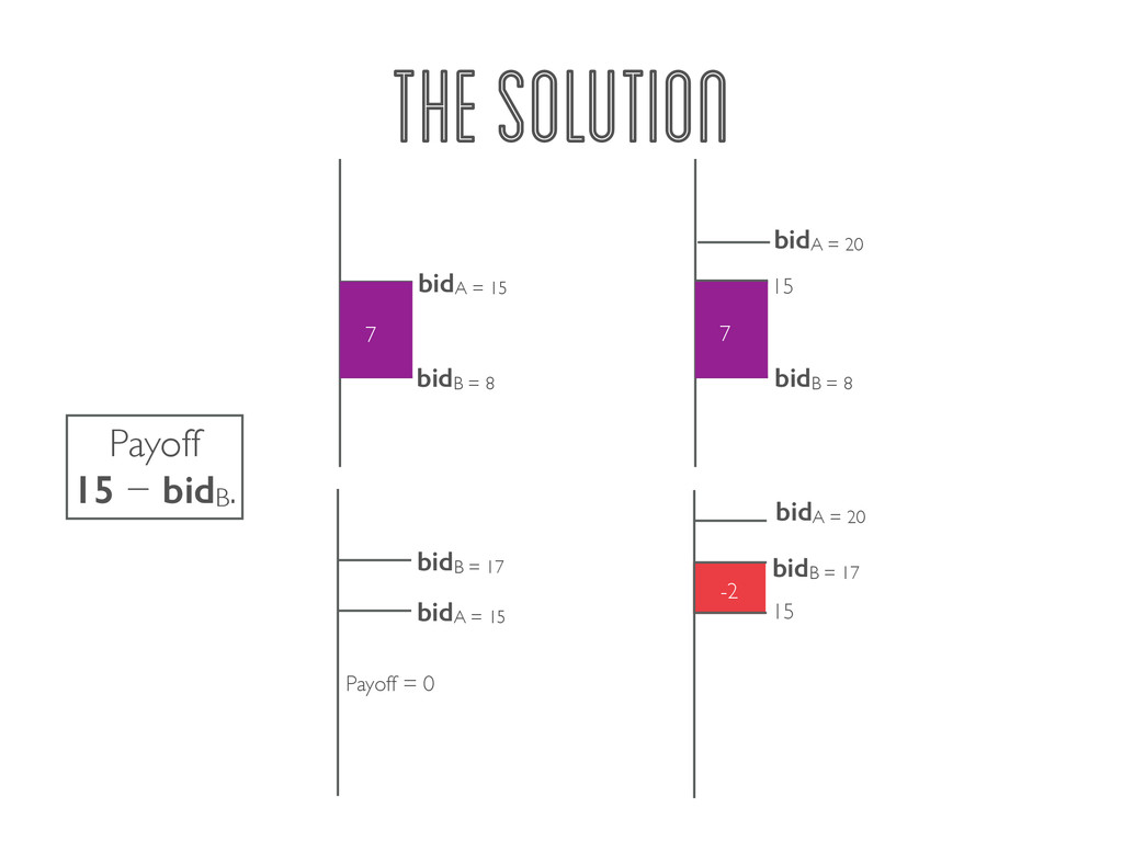 THE SOLUTION 7 bidA = 15 bidB = 8 7 bidA = 15 P...