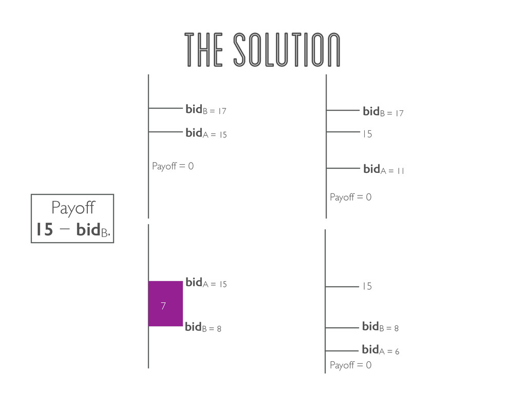 THE SOLUTION 7 bidA = 15 Payoff = 0 bidB = 17 1...
