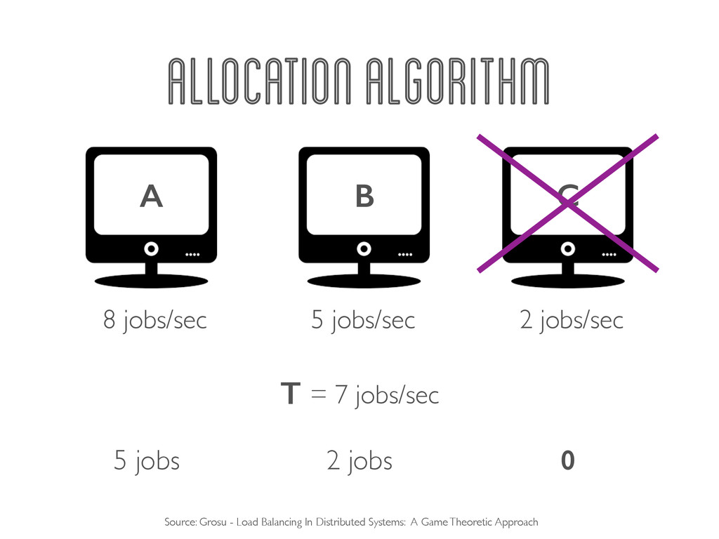 0 2 jobs 5 jobs ALLOCATION ALGORITHM A