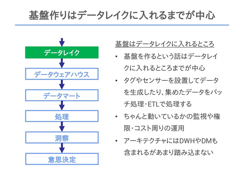 基盤作りはデータレイクに入れるまでが中心 データレイク データウェアハウス データマート 処理...