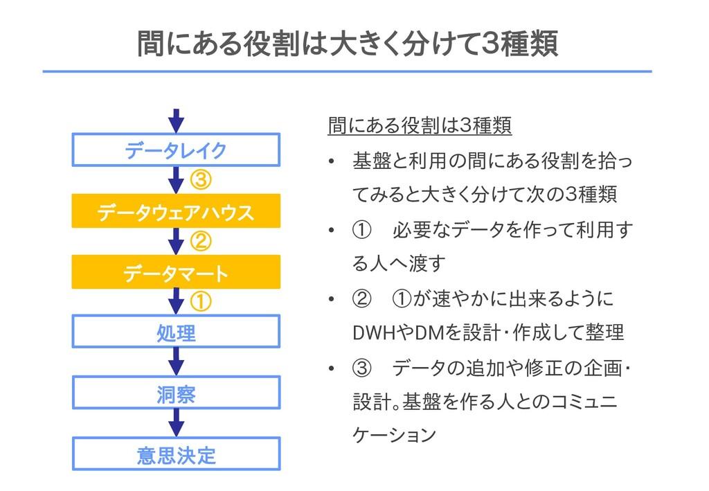 間にある役割は大きく分けて3種類 データレイク データウェアハウス データマート 処理 洞察 ...