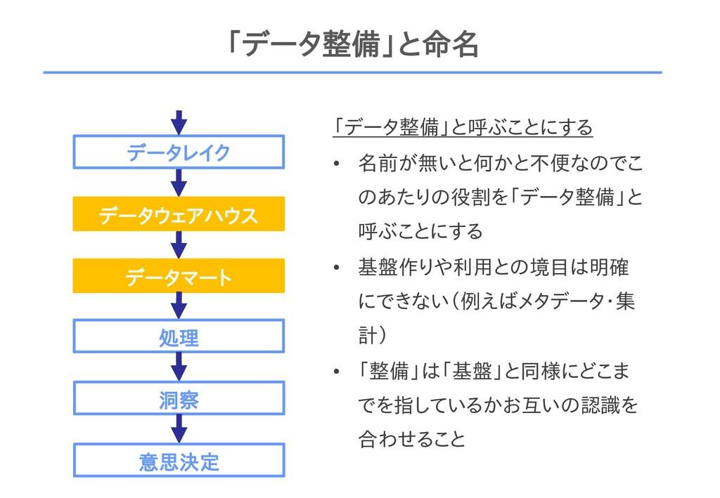 「データ整備」と命名 データレイク データウェアハウス データマート 処理 洞察 「データ整備...