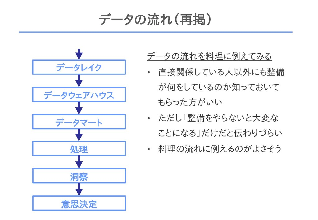 データの流れ(再掲) データレイク データウェアハウス データマート 処理 洞察 データの流れ...