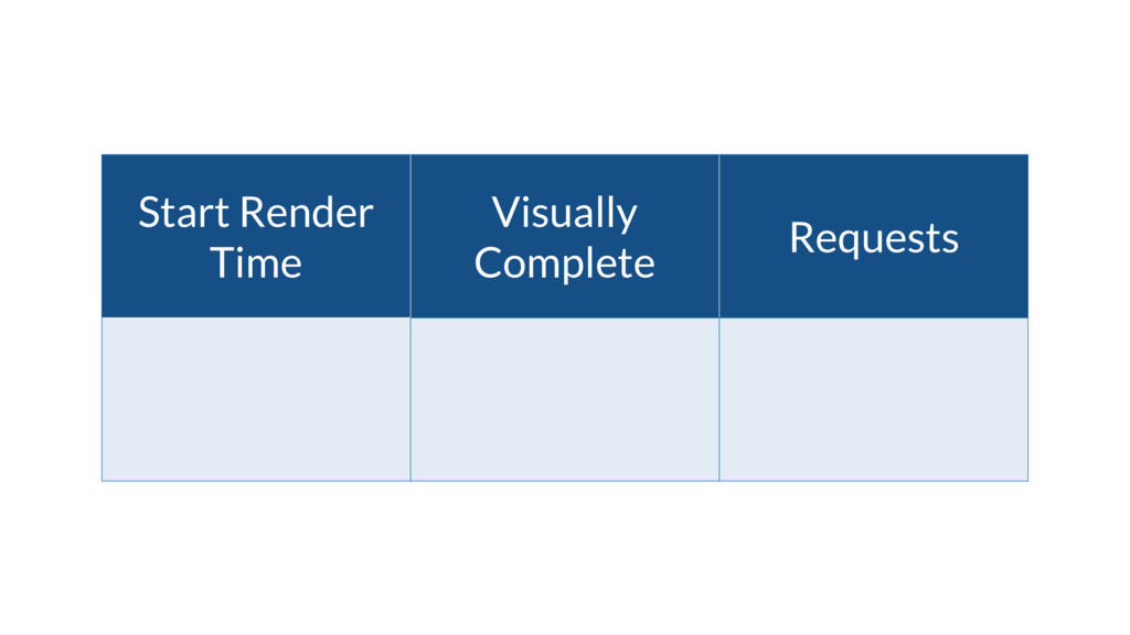 Start Render Time Visually Complete Requests