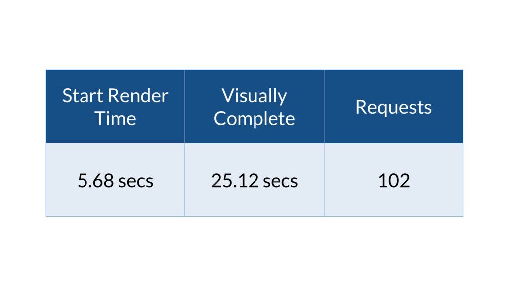Start Render Time Visually Complete Requests 5....
