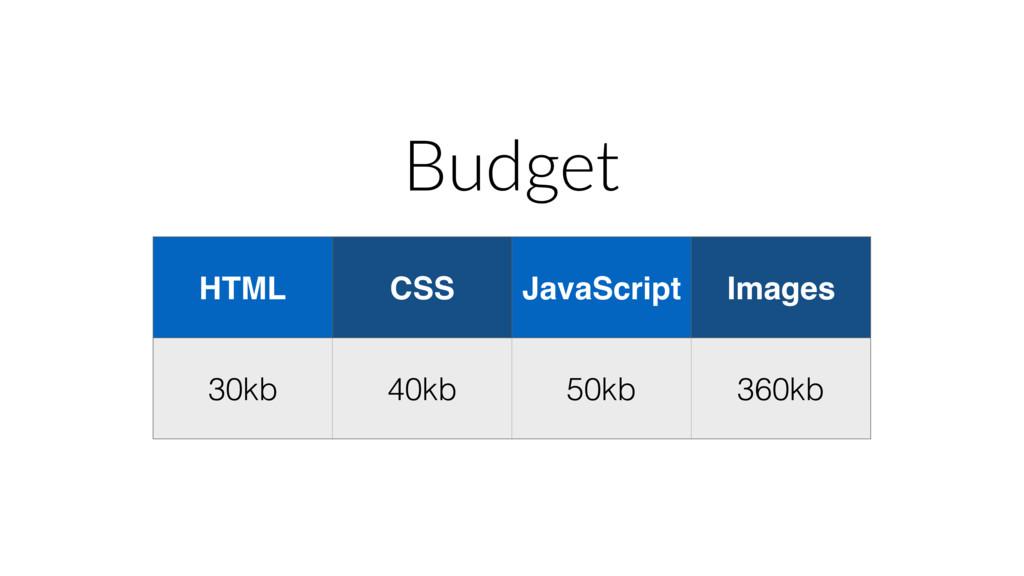 Budget HTML CSS JavaScript Images 30kb 40kb 50k...