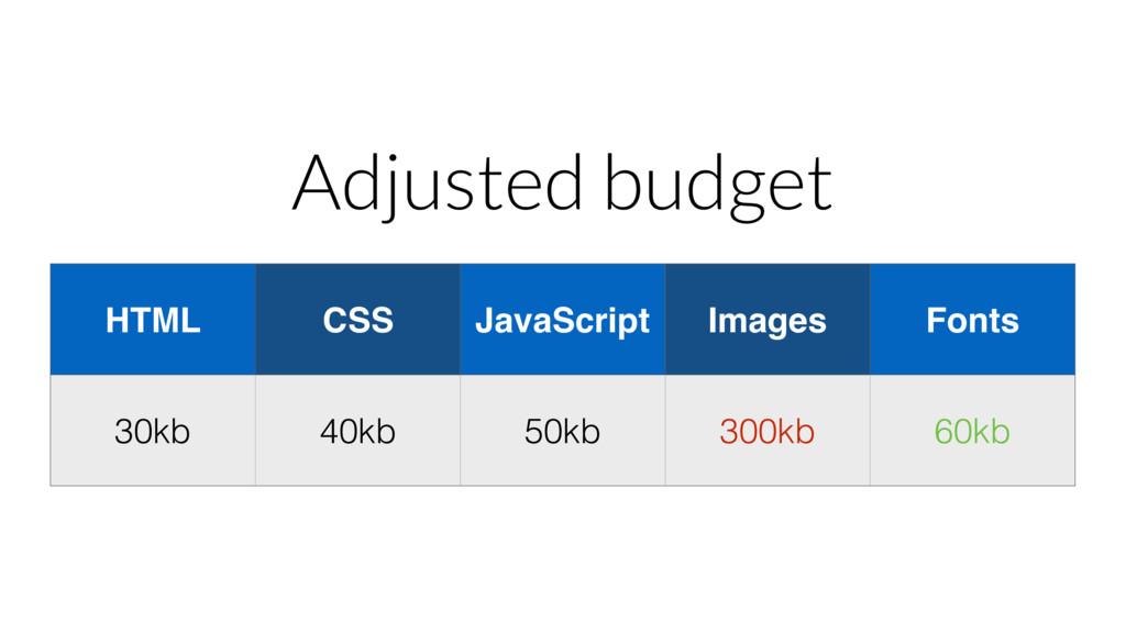 HTML CSS JavaScript Images Fonts 30kb 40kb 50kb...