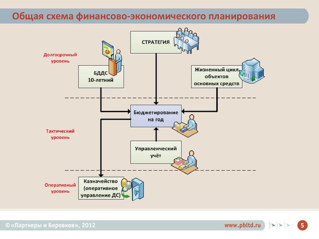 5 Общая схема финансово-экономического планиров...