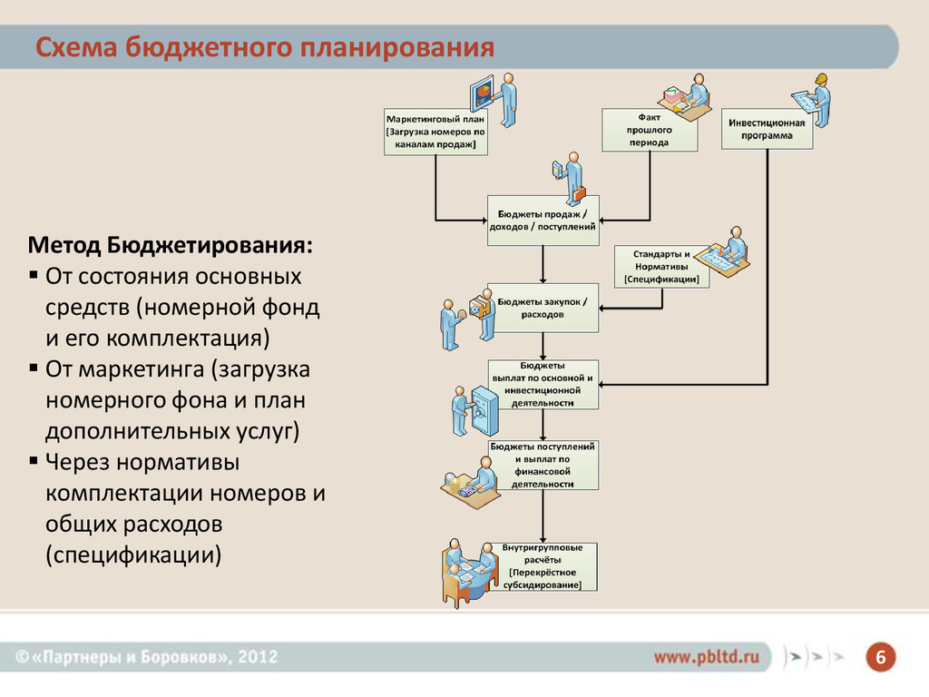 6 Схема бюджетного планирования Метод Бюджетиро...