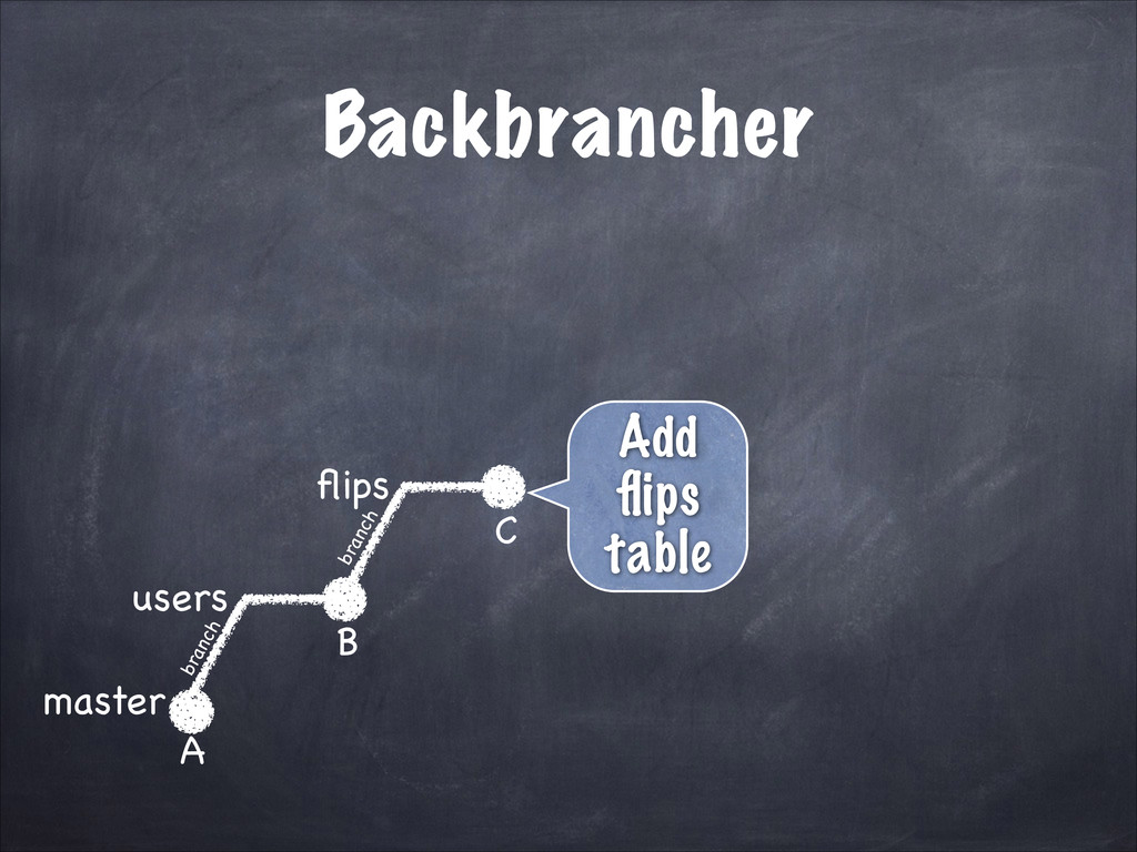 Backbrancher master users A B flips C Add flips t...