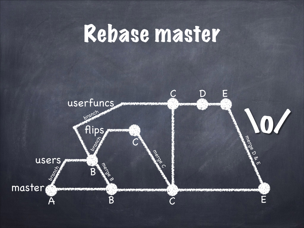 \o/ Rebase master master users A B flips C userf...