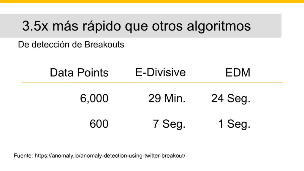 Data Points E-Divisive EDM 6,000 29 Min. 24 Seg...