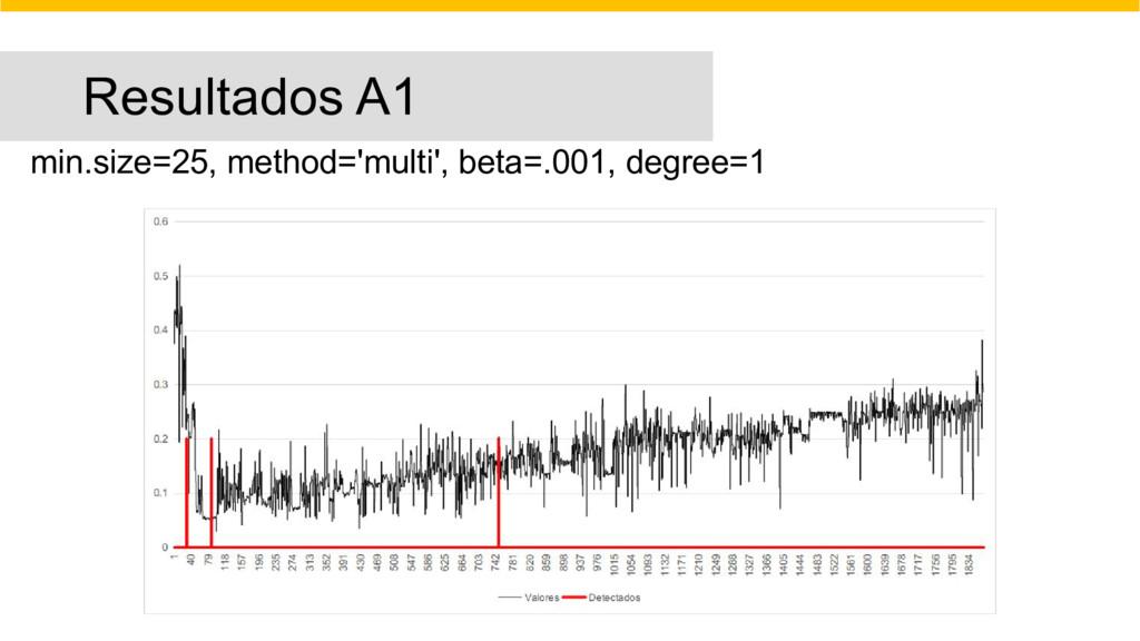 Resultados A1 min.size=25, method='multi', beta...