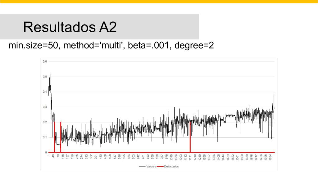 Resultados A2 min.size=50, method='multi', beta...