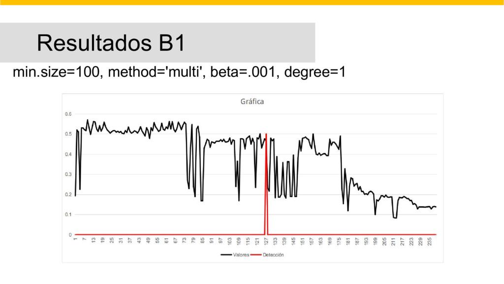 Resultados B1 min.size=100, method='multi', bet...