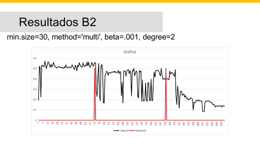 Resultados B2 min.size=30, method='multi', beta...