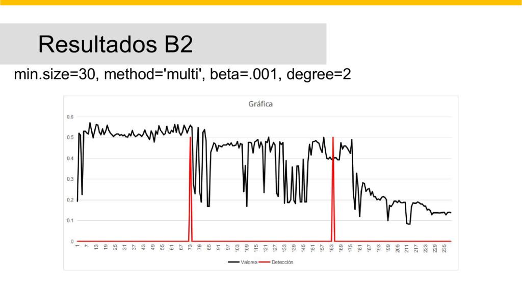 Resultados B2 min.size=30, method='multi', beta...