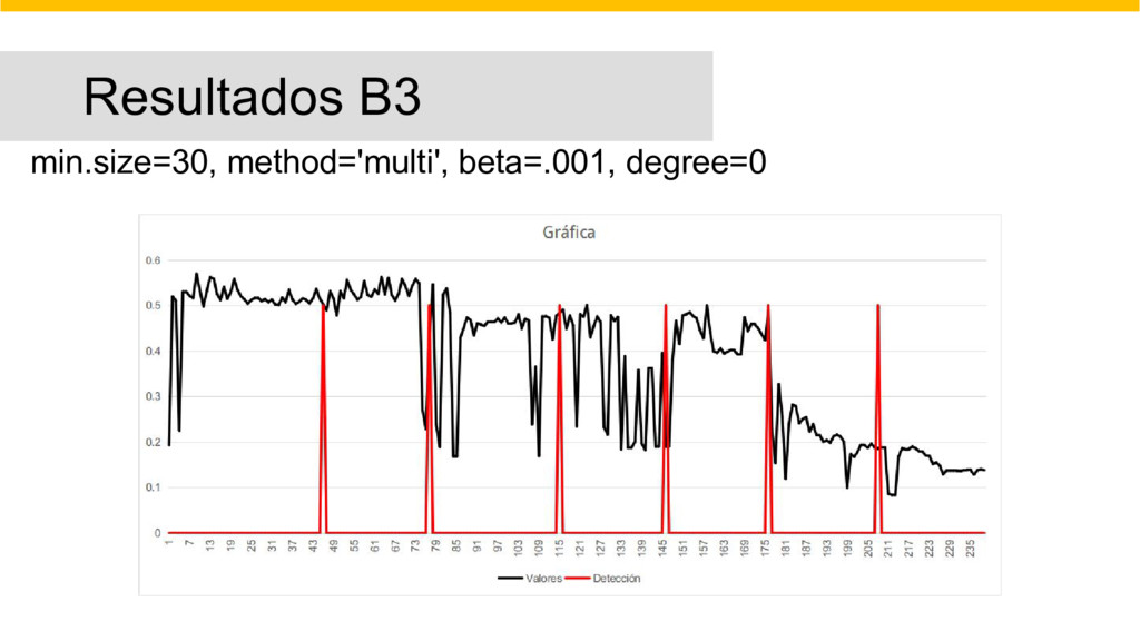 Resultados B3 min.size=30, method='multi', beta...