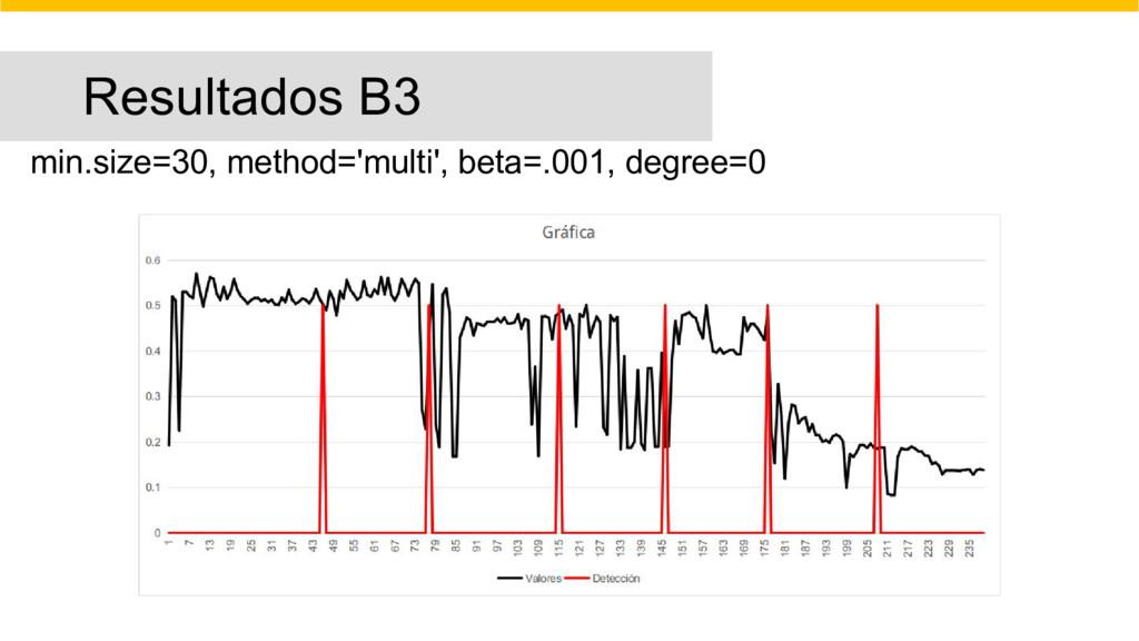 Resultados B3 min.size=30, method='multi', beta...