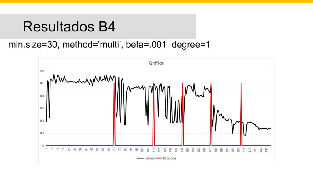 Resultados B4 min.size=30, method='multi', beta...