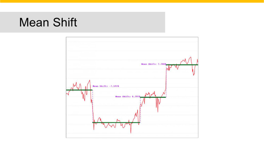 Mean Shift
