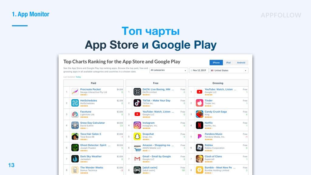 Топ чарты App Store и Google Play 13 1. App Mon...