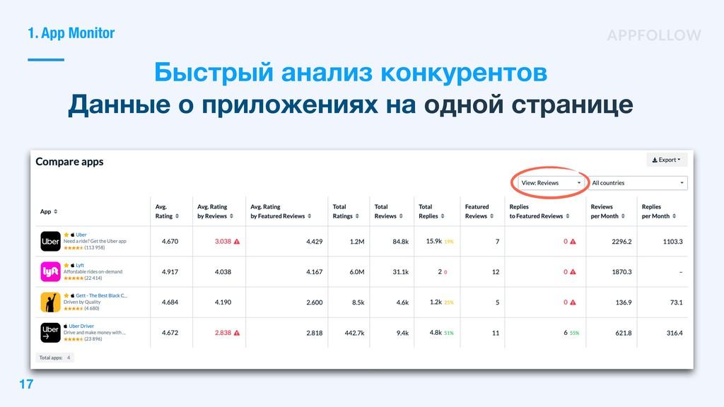 Быстрый анализ конкурентов Данные о приложениях...