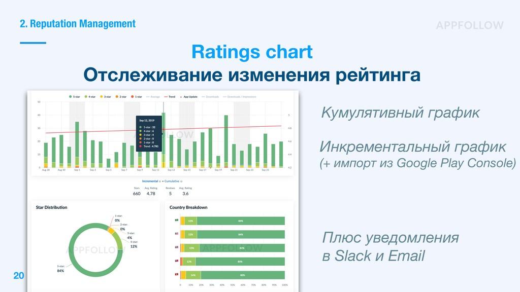 2. Reputation Management Ratings chart Отслежив...