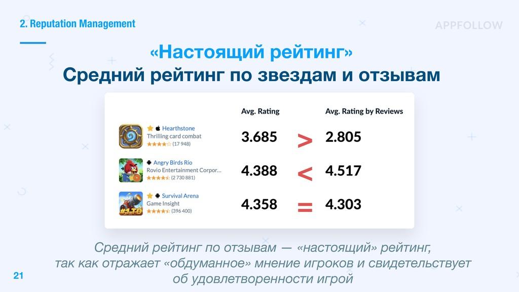 2. Reputation Management Средний рейтинг по отз...