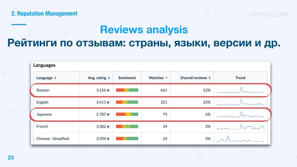 2. Reputation Management Reviews analysis Рейти...